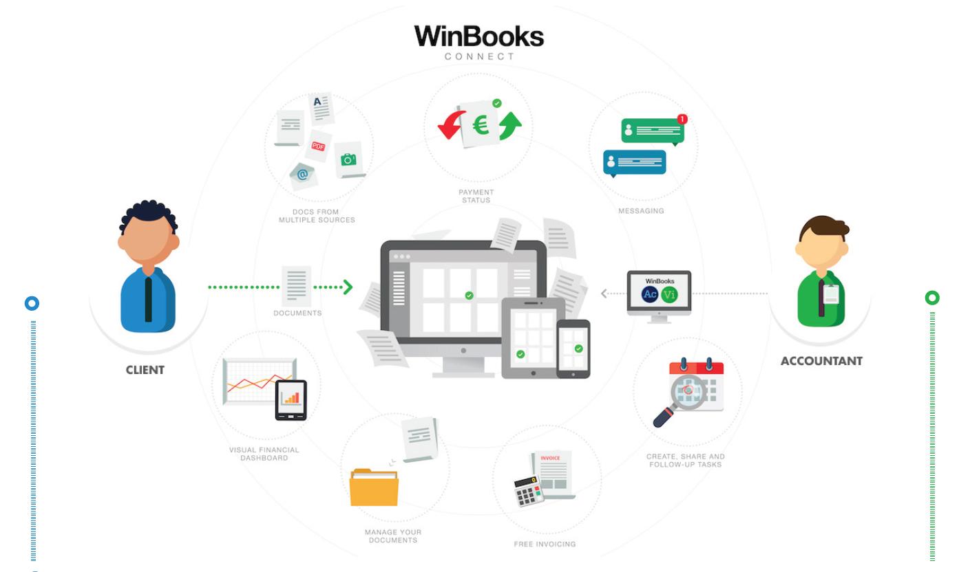 🔁WINBOOKS CONNECT: De basis van het tweespan boekhouder – klant🔁